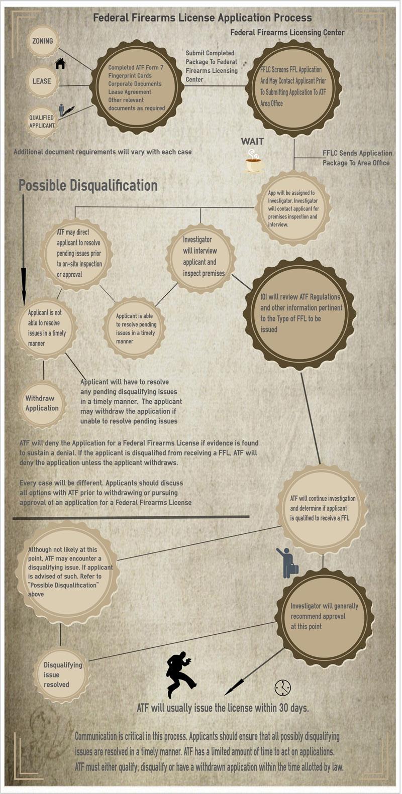 FFL License Procedure | Steps To Getting FFL Infographic | FFL ...